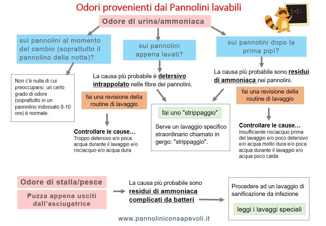Odori Provenienti Dai Pannolini Lavabili Pannolini Lavabili